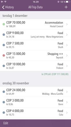 Oversikt over forbrukt per dag