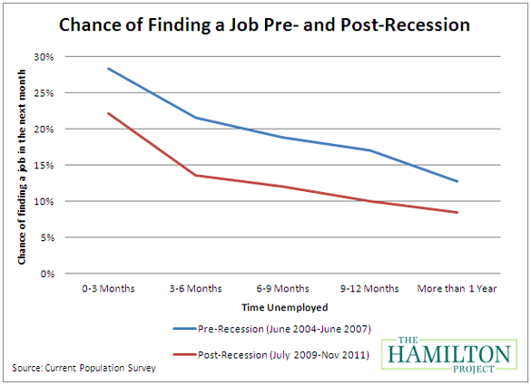 Shrinking Job Opportunities: The Challenge of Putting ...