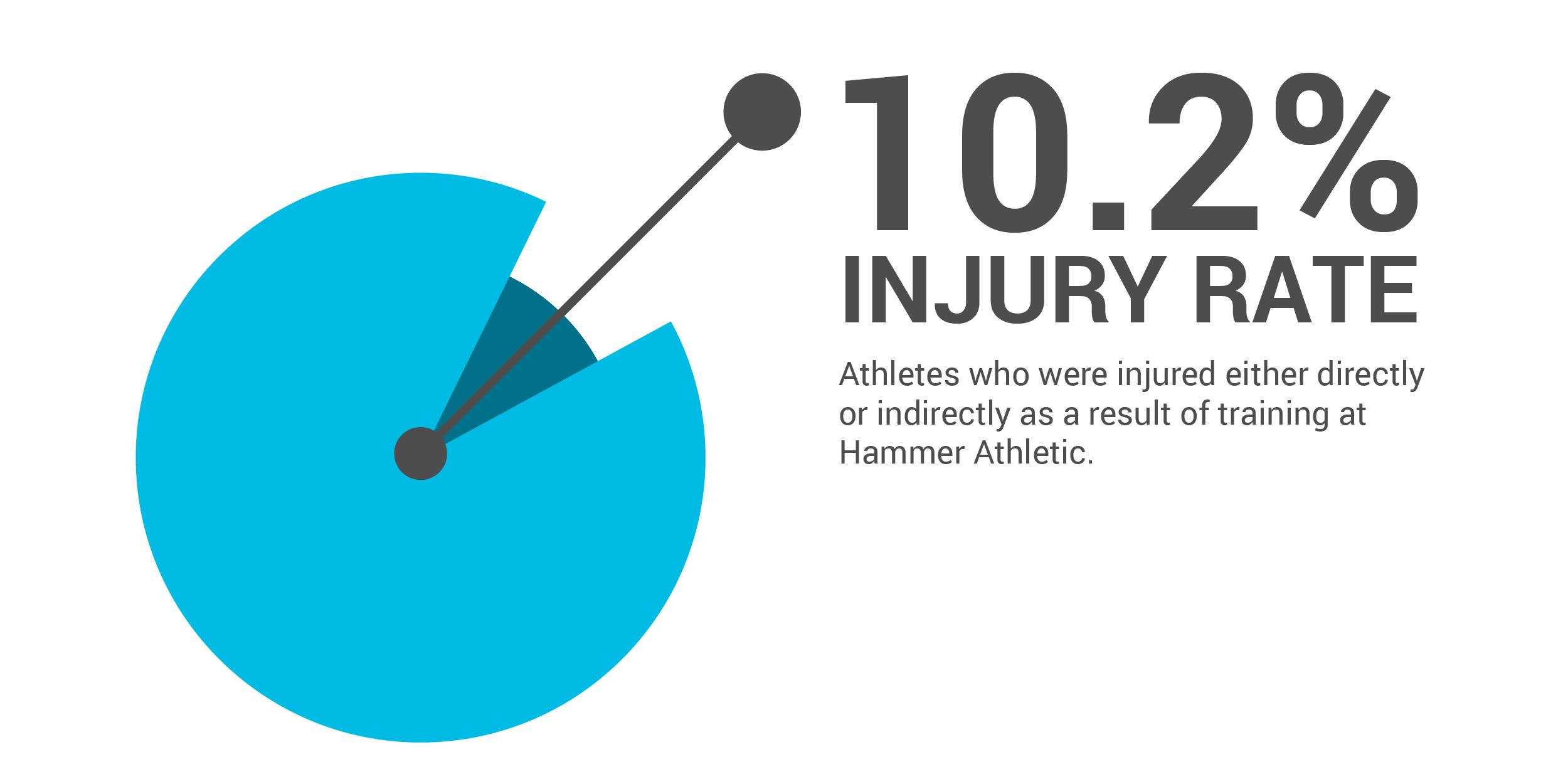Injury Rate