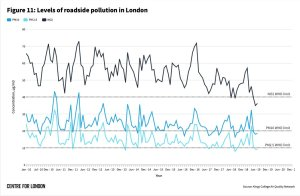 London Air quality history, 2010-2019