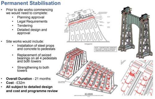 Bridge Permanent Stabilisation