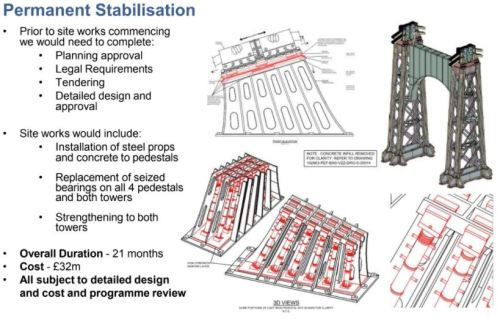 Bridge Permanent Stabilisation