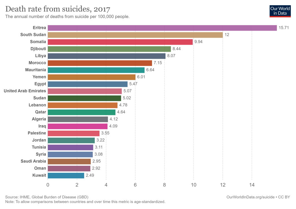 ترتيب الدول العربية من حيث نسب الانتحار في عام 2017