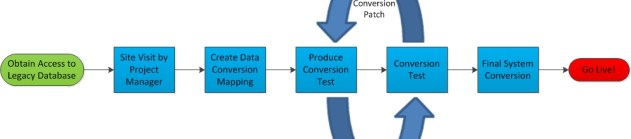 ConversionProcess