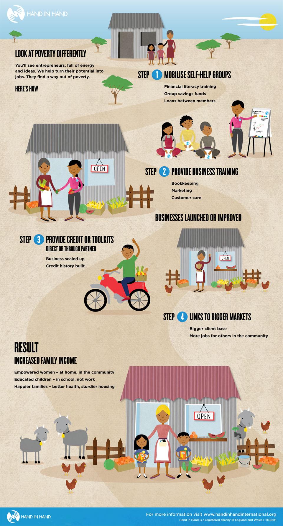 HIH-Infographic