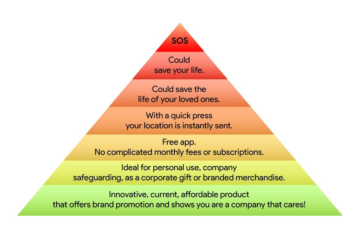 sos pyramid