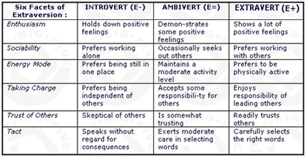 ... Extrovert Chart Extraversion / introversion & the hand: 6 hand signs