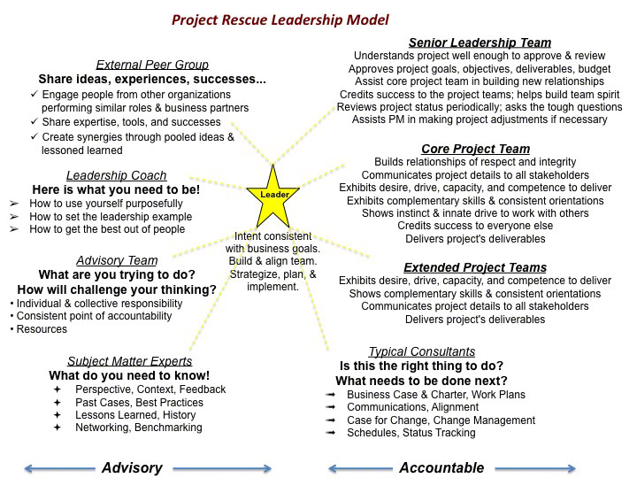0098-leadership-model-framework