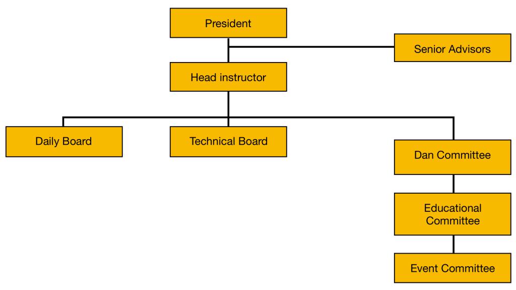 hankimuye organisation chart