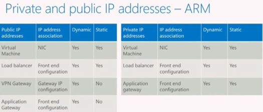 Private and Public IP Addressing Azure Resource Management