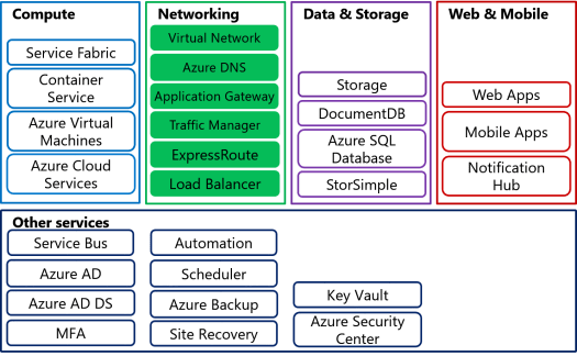 Azure Networking Components