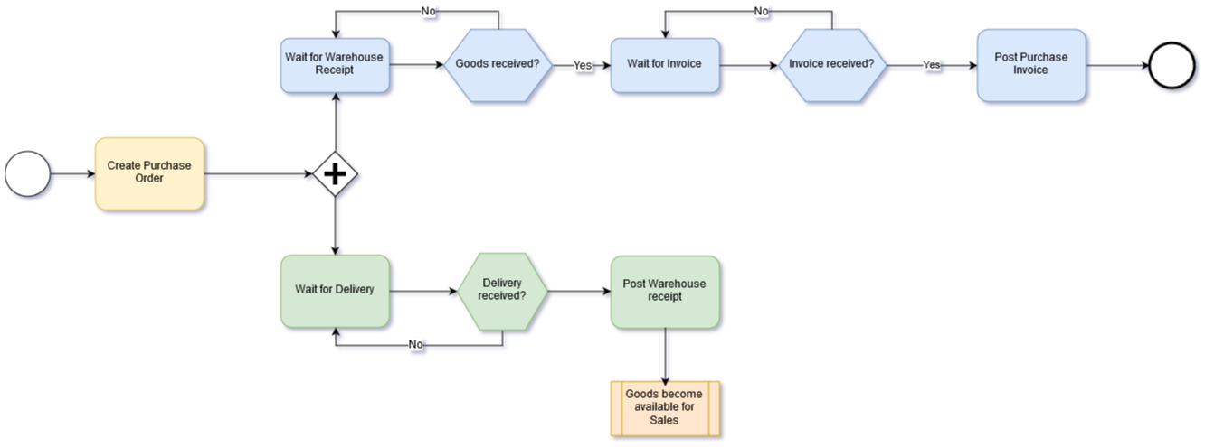 Example of a Purchase Process