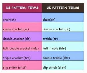 Crochet Conversion Chart
