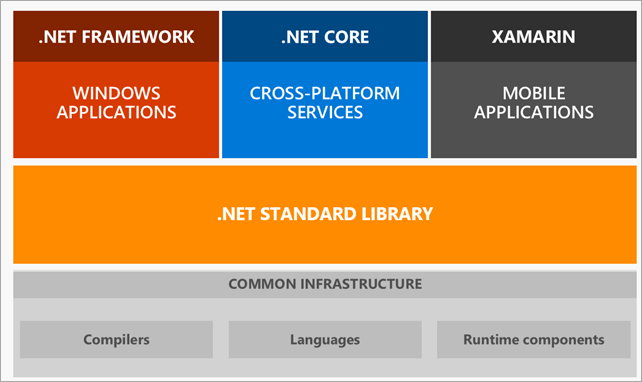 Diagram showing .NET Framework, Core, and Mono sitting on top the base of .NET Standard