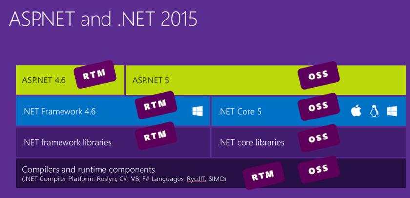 ASP.NET in 2015