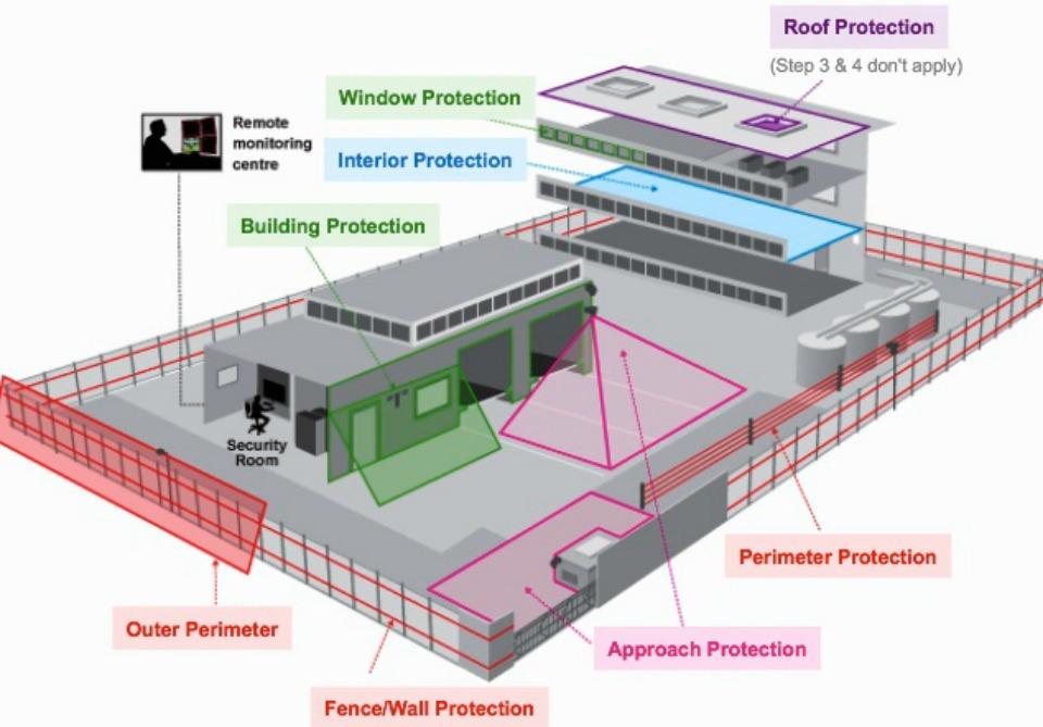 Warehouse Alarm Systems