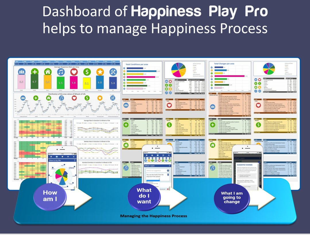Happiness Dashboard in a organization