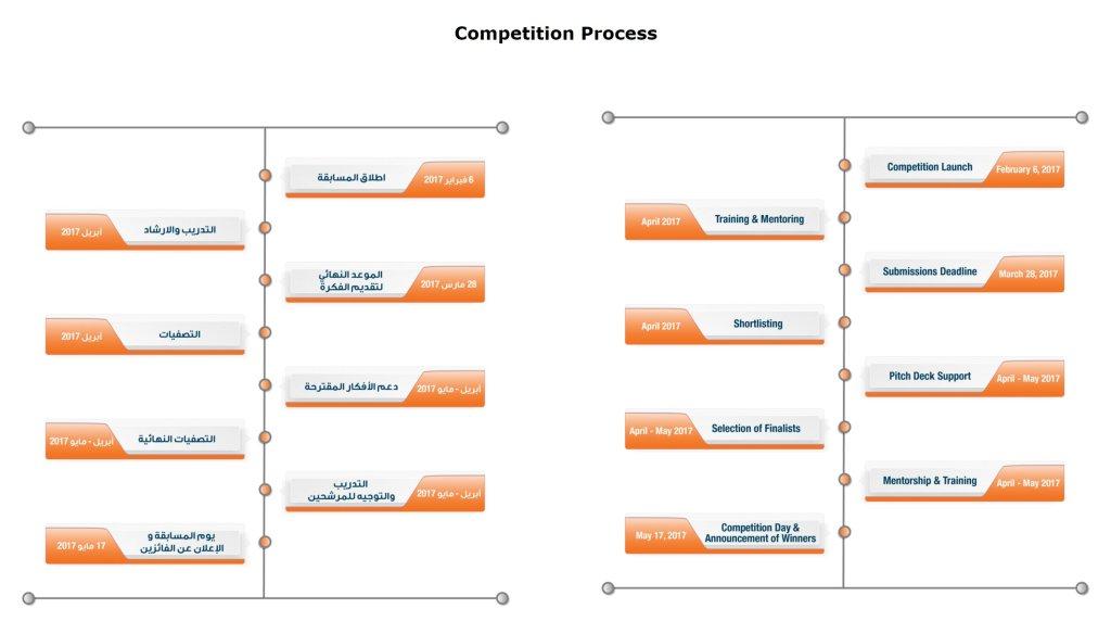 Dubai Smartpreneur 2.0 Competition