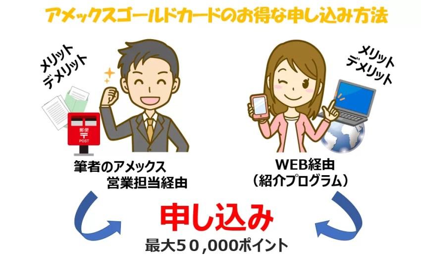 アメックスゴールドカードのお得な申し込み方法