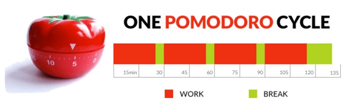Get more done with the Pomodoro Technique. Work in 25-minute interals while taking 5-minute breaks in between. After three or four 25-minute intervals, take a longer break.