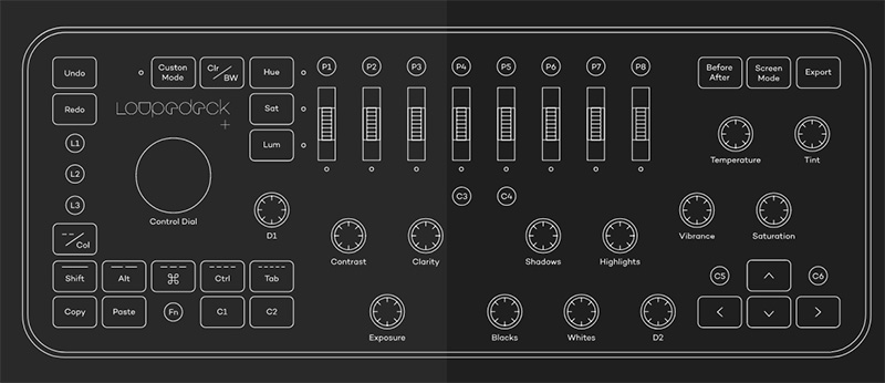 Schéma des différents boutons de la console Loupedeck+