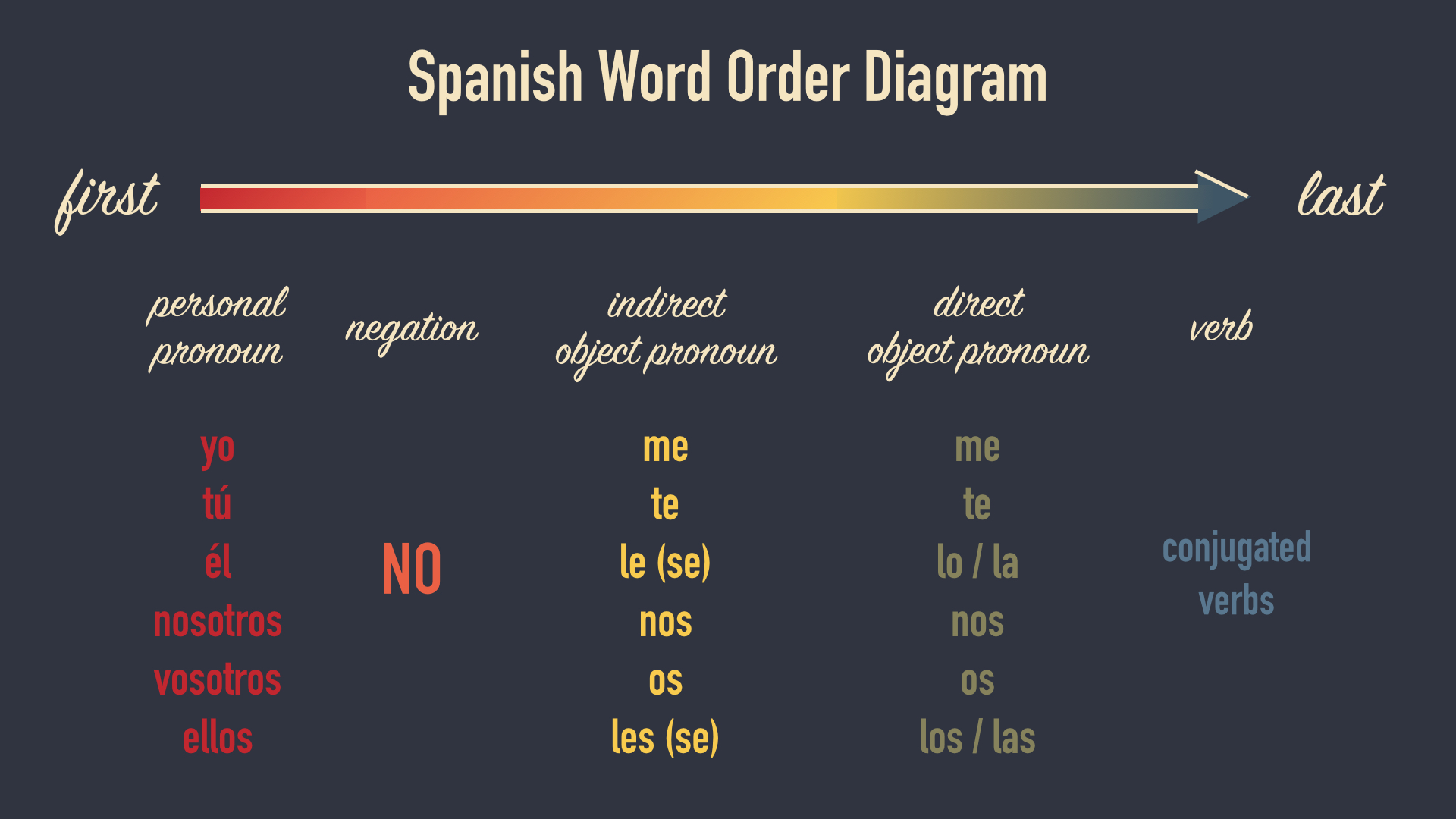 Spanish Word Order Diagram Pronouns Negation Direct