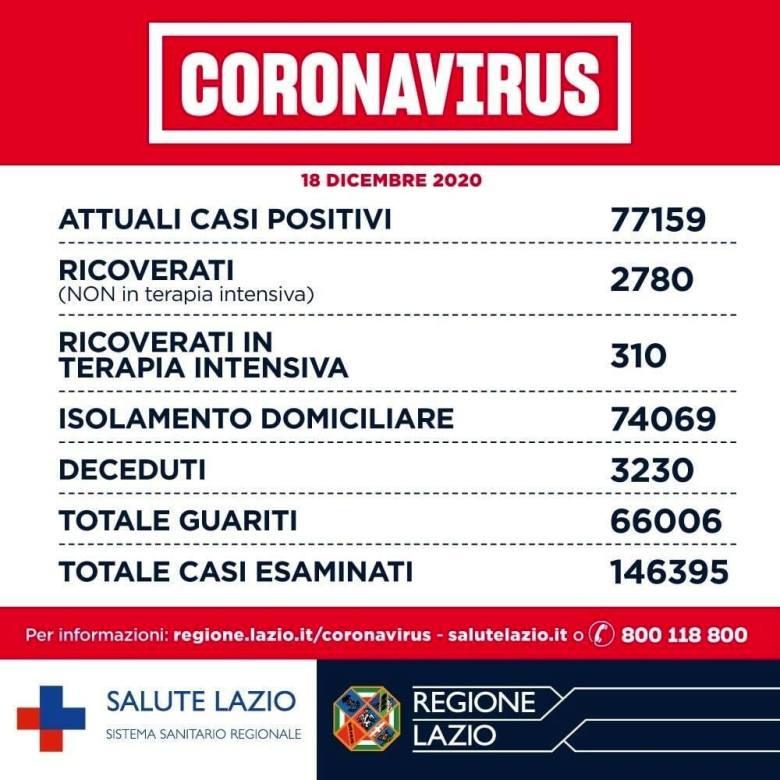 Coronavirus Roma_ notizie, dati contagi e aggiornamenti oggi 18 dicembre 2020