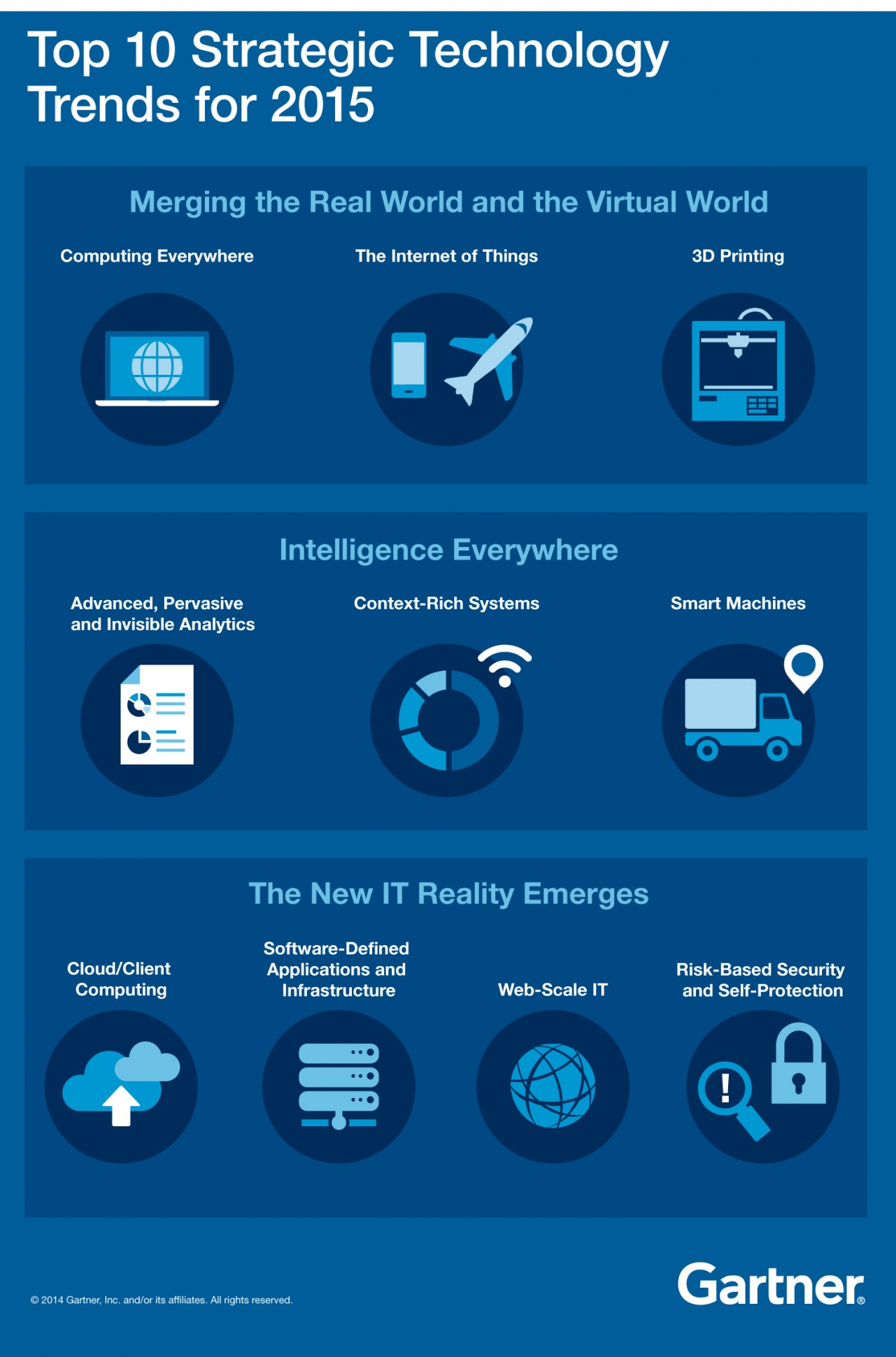 Gartner-2015-Top10TechTrends_infographic-2-1281x1940