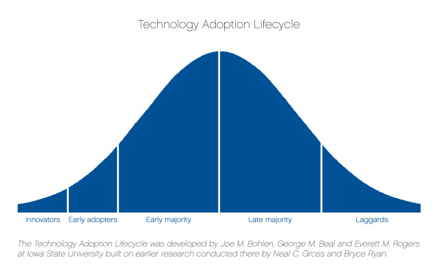 adoption-cycle