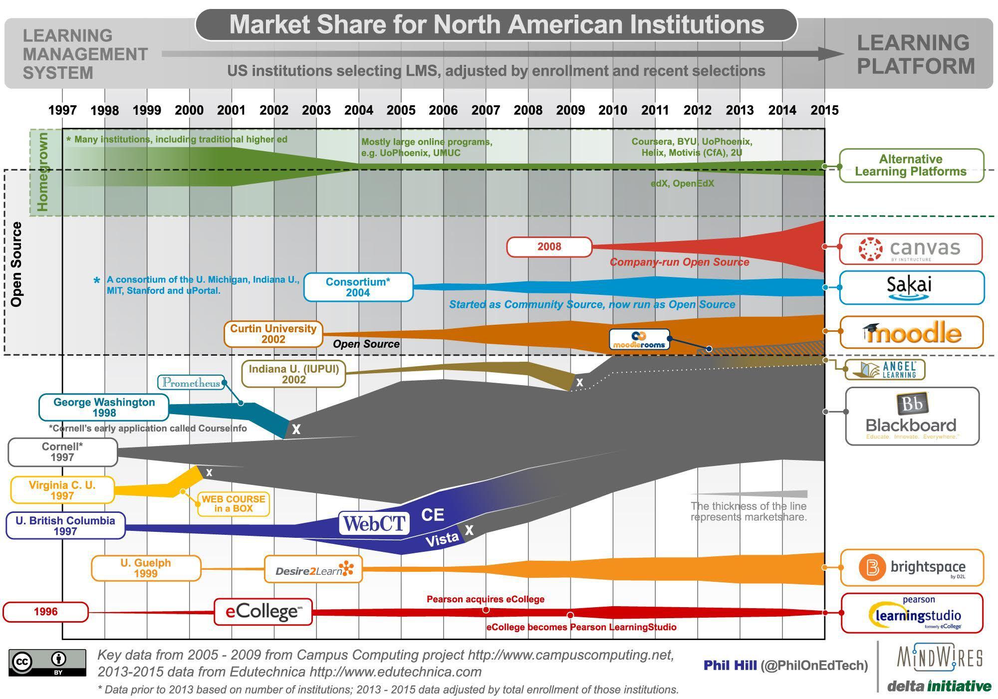 US LMS Market Share