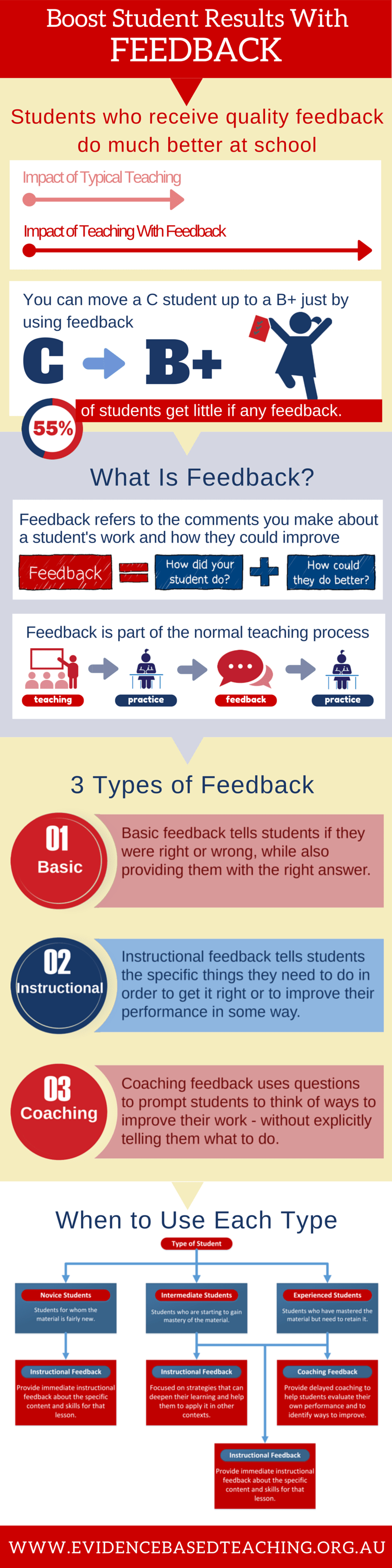 Feedback-Boost-Student-Results-With