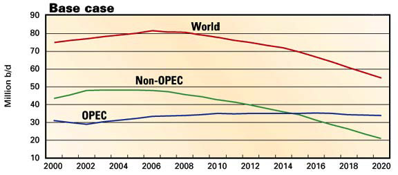 World Oil Extraction Rates