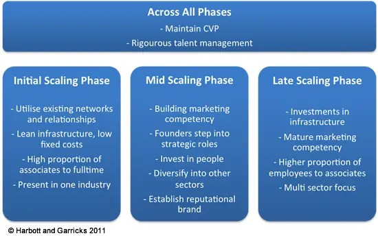 SME Phased Scaling Model