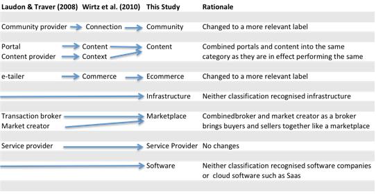 Business model classification framework rationale