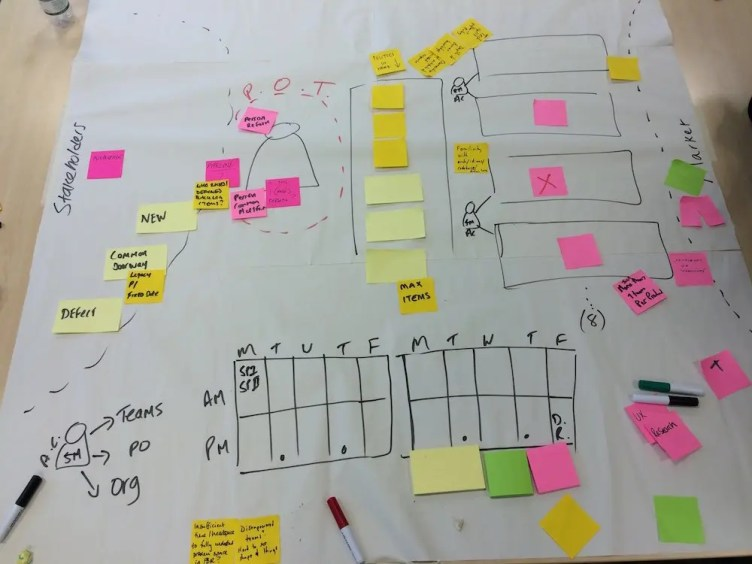 First draft of our Large Scale Scrum