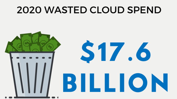 2020 Wasted Cloud Spend