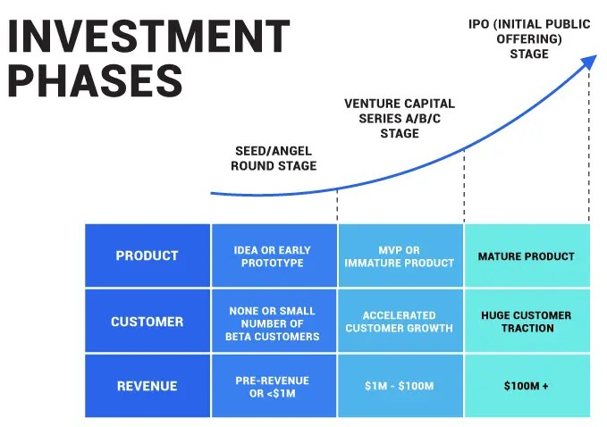 Investment Phases - Angel investing, venture capital and IPO