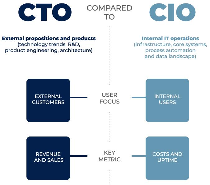 CTO role compared to CIO role