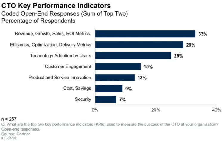 Chief Technology Officer (CTO) Key Performance Indicators