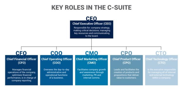 Key exec roles in the C-suite