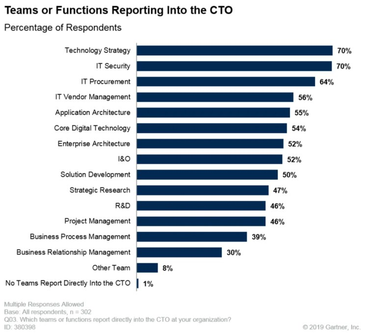 Teams or functions reporting to the Chief technology Officer (CTO)