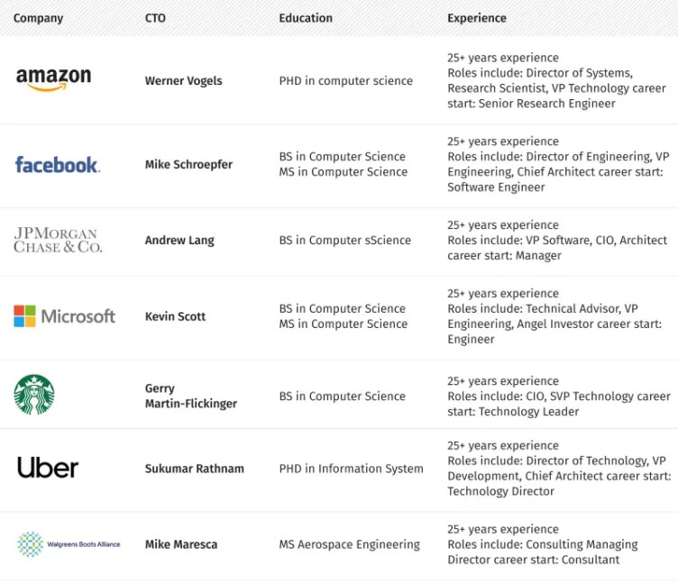 Education and Career Experience of the top CTOs in the world