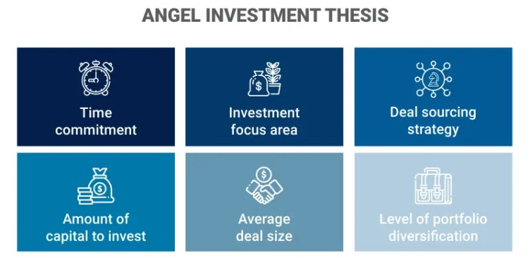 Angel Investment Thesis