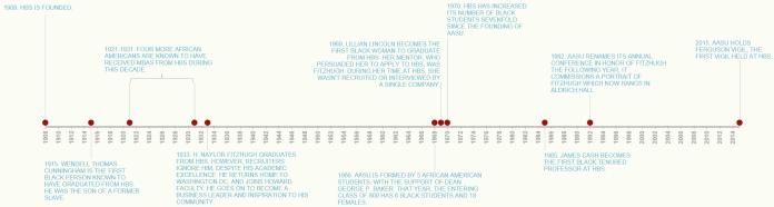 BHM Timeline (2)