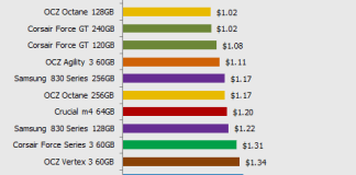 ssd price