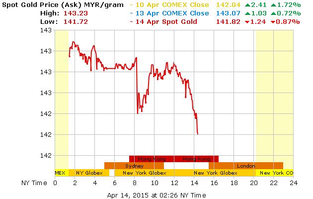 gold_1d_g_l_MYR-14-4-15-down