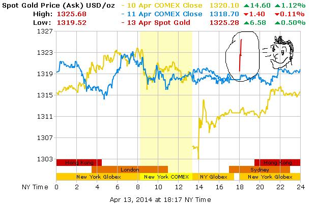 Graf Kenaikan harga emas hari ini 14-4-2014