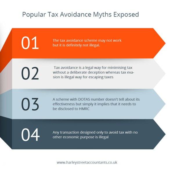 Popular Tax Avoidance Myths Exposed
