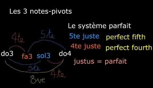 Les 3 notes-pivots