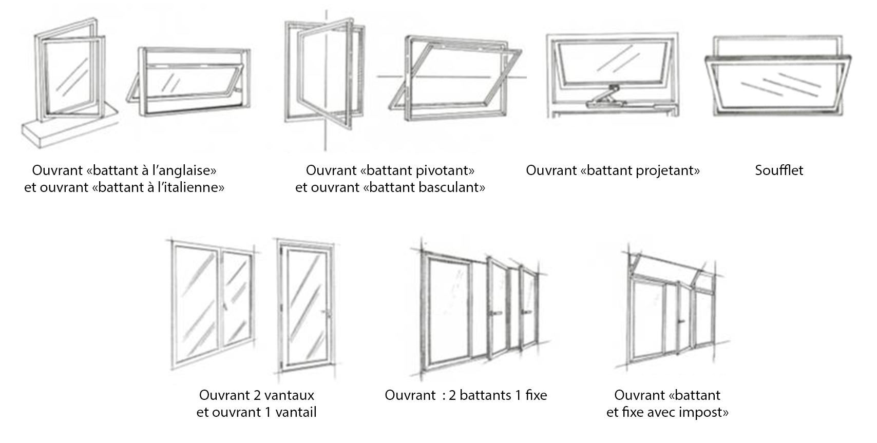 Les Differents Types D Ouverture De Fenetres